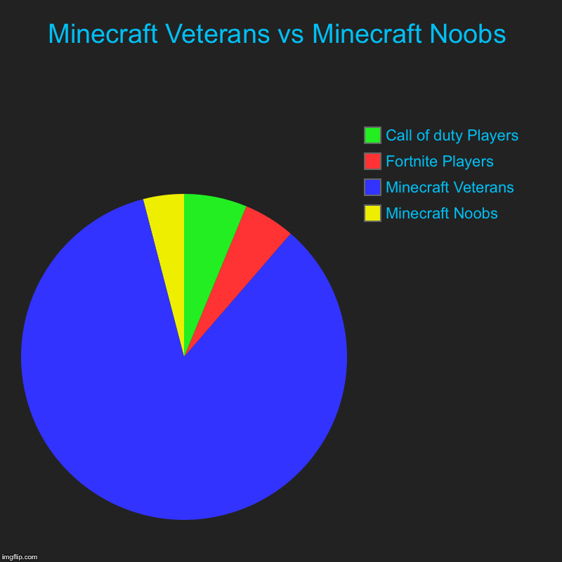 Minecraft Veterans vs Minecraft Noobs | Minecraft Noobs, Minecraft Veterans, Fortnite Players, Call of duty Players | image tagged in charts,pie charts | made w/ Imgflip chart maker