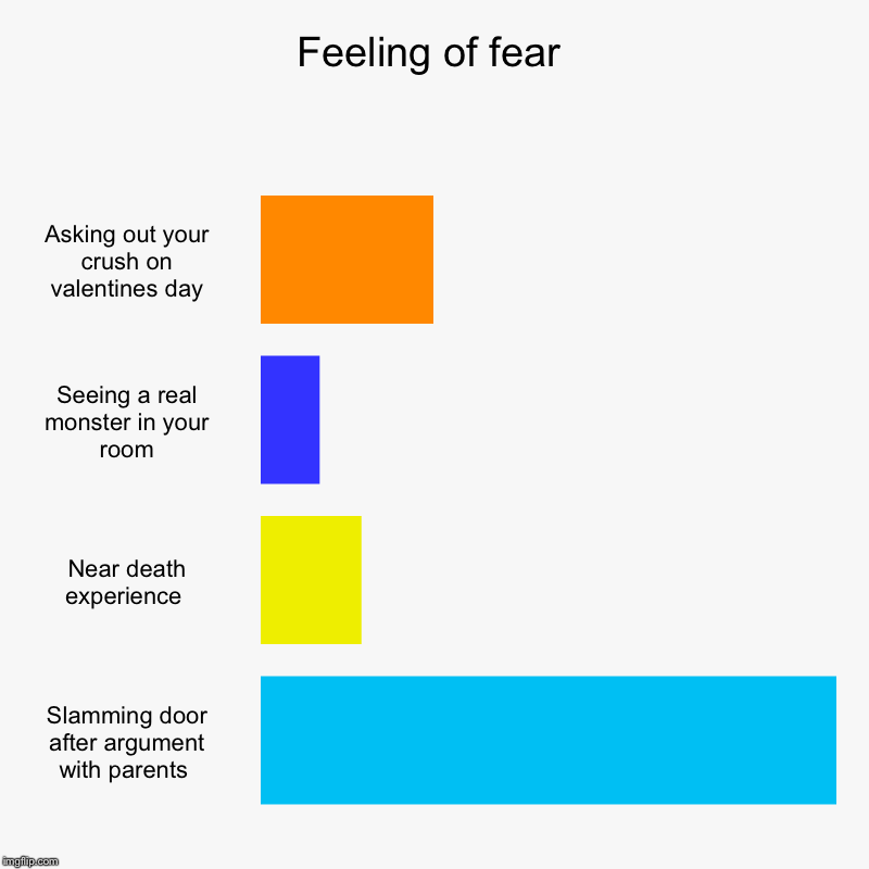 Feeling of fear | Asking out your crush on valentines day, Seeing a real monster in your room, Near death experience , Slamming door after a | image tagged in charts,bar charts | made w/ Imgflip chart maker