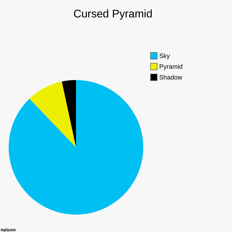 Cursed Pyramid  | Shadow, Pyramid, Sky | image tagged in charts,pie charts,pyramids,cursed | made w/ Imgflip chart maker