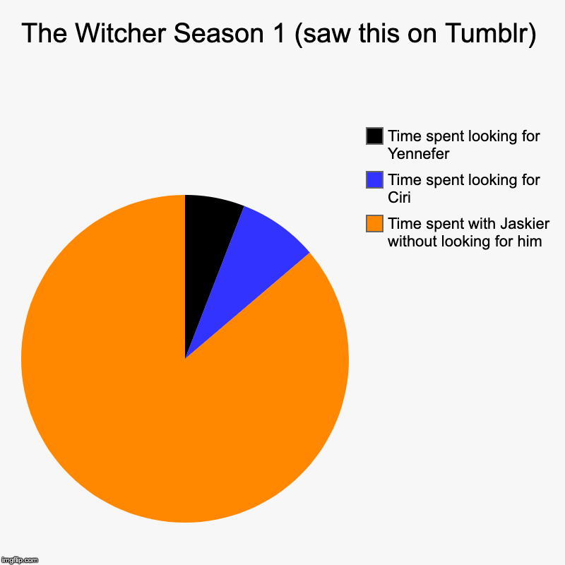 The Witcher Season 1 (saw this on Tumblr) | Time spent with Jaskier without looking for him, Time spent looking for Ciri, Time spent looking | image tagged in charts,pie charts | made w/ Imgflip chart maker