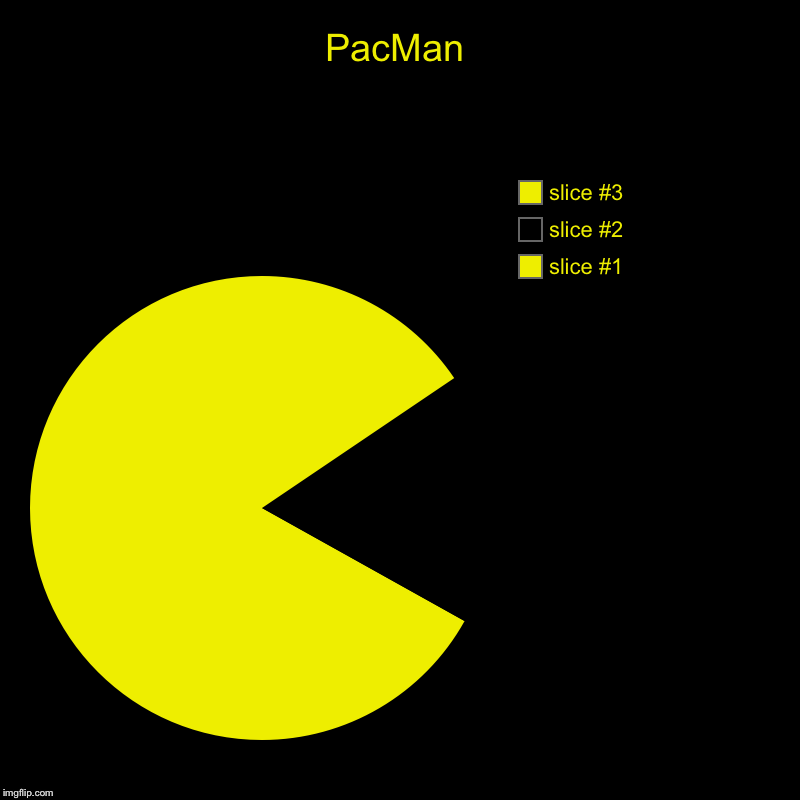 PacMan | | image tagged in charts,pie charts,pacman | made w/ Imgflip chart maker