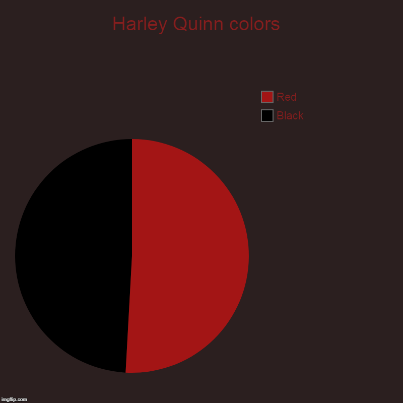 Harley Quinn colors  | Black, Red | image tagged in charts,pie charts | made w/ Imgflip chart maker