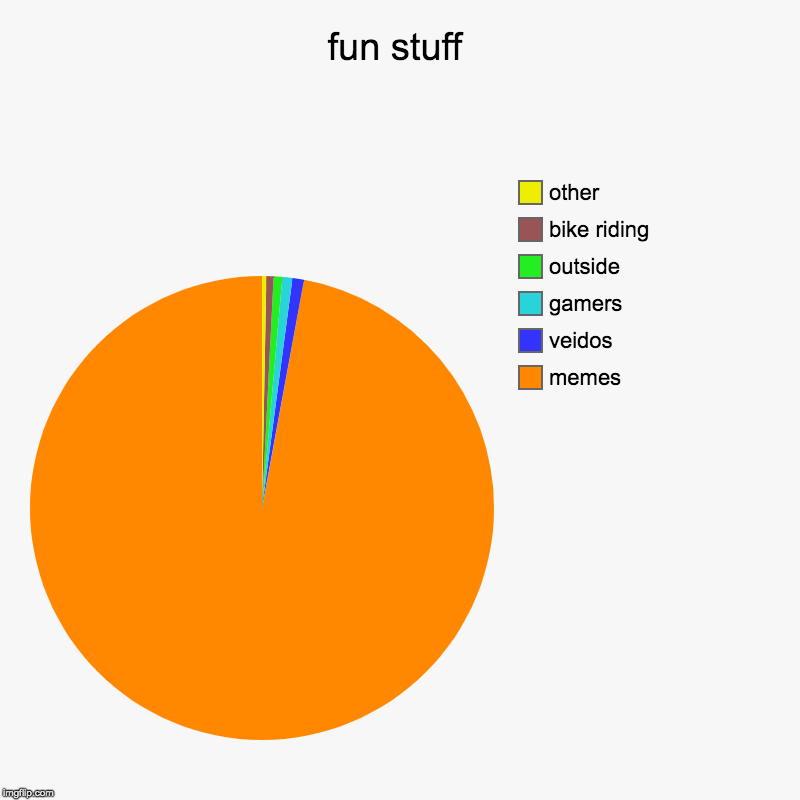 fun stuff | memes, veidos, gamers, outside, bike riding, other | image tagged in charts,pie charts | made w/ Imgflip chart maker