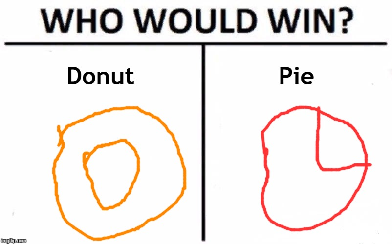 Who Would Win? Meme | Donut Pie | image tagged in memes,who would win | made w/ Imgflip meme maker