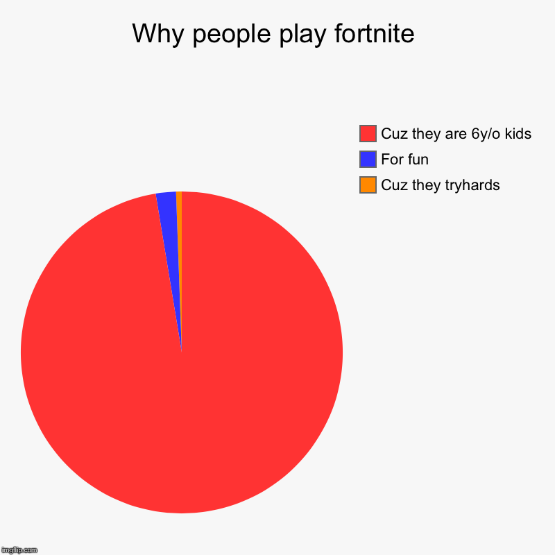 Why people play fortnite | Cuz they tryhards, For fun, Cuz they are 6y/o kids | image tagged in charts,pie charts | made w/ Imgflip chart maker