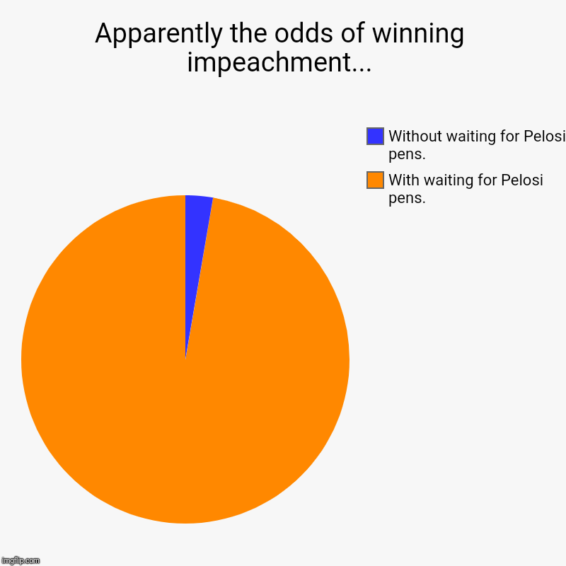 Apparently the odds of winning impeachment... | With waiting for Pelosi pens., Without waiting for Pelosi pens. | image tagged in charts,pie charts | made w/ Imgflip chart maker