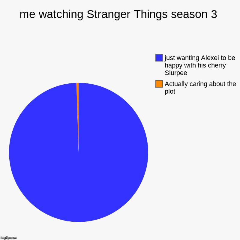 me watching Stranger Things season 3 | Actually caring about the plot , just wanting Alexei to be happy with his cherry Slurpee | image tagged in charts,pie charts | made w/ Imgflip chart maker