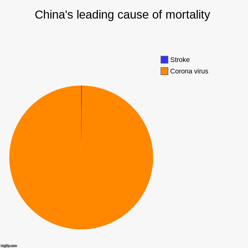 China's leading cause of mortality in 2020 | China's leading cause of mortality | Corona virus, Stroke | image tagged in charts,pie charts,funny,china,corona,stroke | made w/ Imgflip chart maker