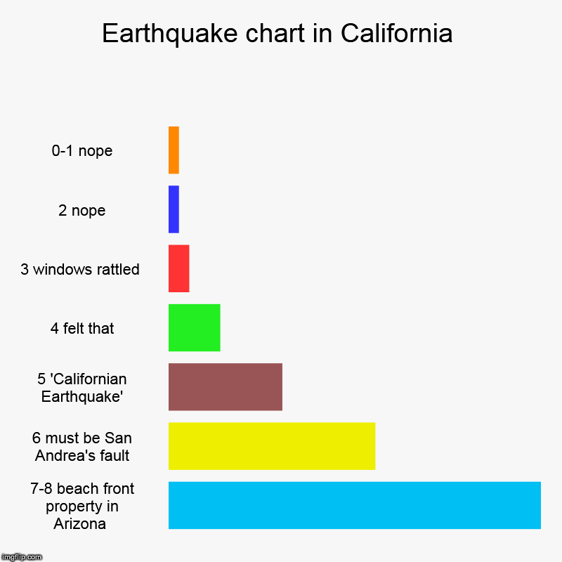 Californian Earthquake Chart | Earthquake chart in California | 0-1 nope, 2 nope, 3 windows rattled , 4 felt that, 5 'Californian Earthquake', 6 must be San Andrea's fault | image tagged in charts,bar charts,earthquake,california | made w/ Imgflip chart maker