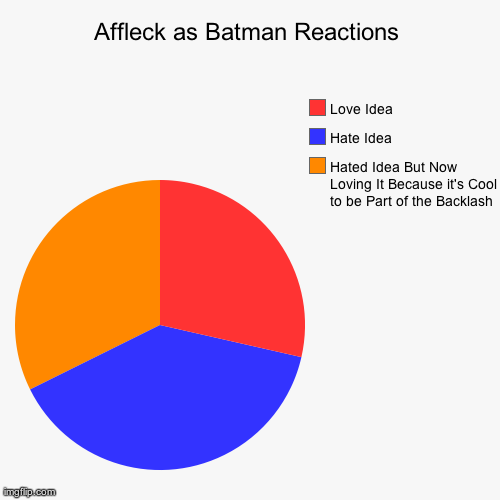 Affleck as Batman Reactions | Hated Idea But Now Loving It Because it's Cool to be Part of the Backlash, Hate Idea, Love Idea | image tagged in funny,pie charts,ben affleck,batman | made w/ Imgflip chart maker