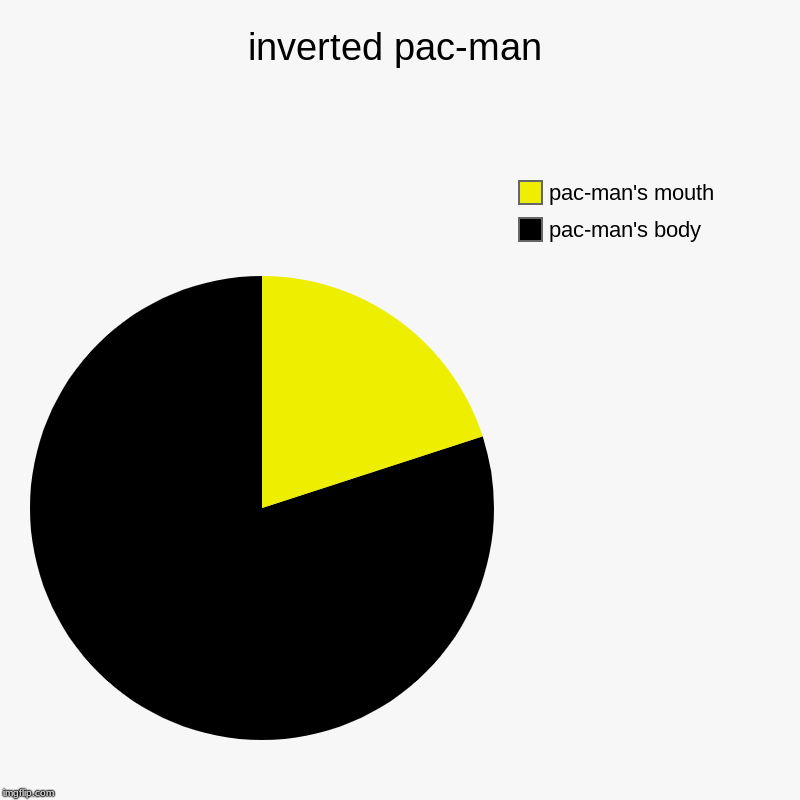 inverted pac-man | pac-man's body, pac-man's mouth | image tagged in charts,pie charts | made w/ Imgflip chart maker