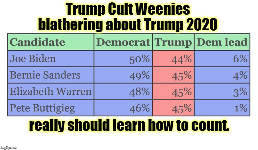 Yes, that's right. All of them beat Trump. |  Trump Cult Weenies blathering about Trump 2020; really should learn how to count. | image tagged in trump cult weenies,trump,biden,sanders,warren,buttigieg | made w/ Imgflip meme maker