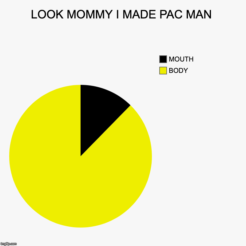 LOOK MOMMY I MADE PAC MAN | BODY, MOUTH | image tagged in charts,pie charts | made w/ Imgflip chart maker