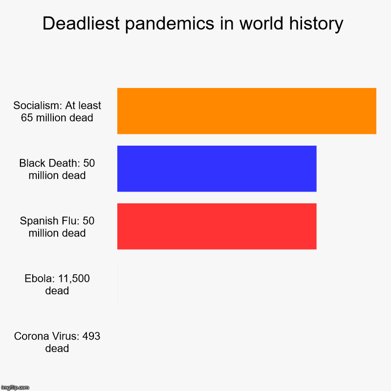 Any questions? | Deadliest pandemics in world history | Socialism: At least 65 million dead, Black Death: 50 million dead, Spanish Flu: 50 million dead, Ebol | image tagged in charts,bar charts | made w/ Imgflip chart maker