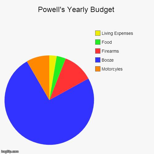 budget chart maker