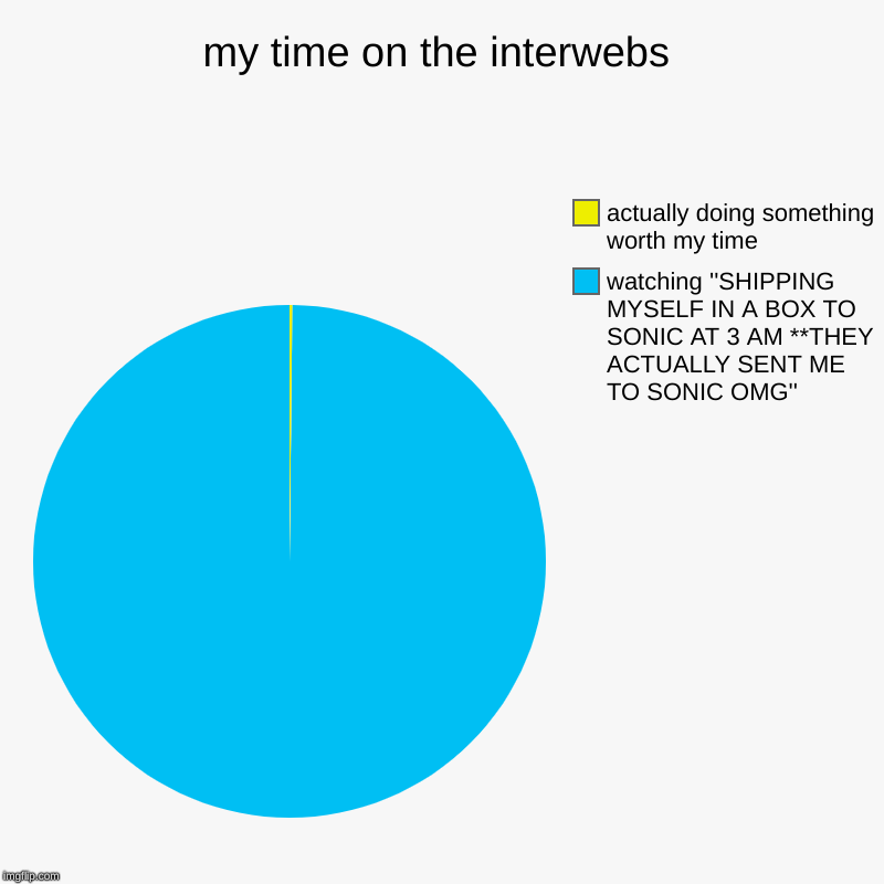 my time on the interwebs | watching ''SHIPPING MYSELF IN A BOX TO SONIC AT 3 AM **THEY ACTUALLY SENT ME TO SONIC OMG'', actually doing somet | image tagged in charts,pie charts | made w/ Imgflip chart maker