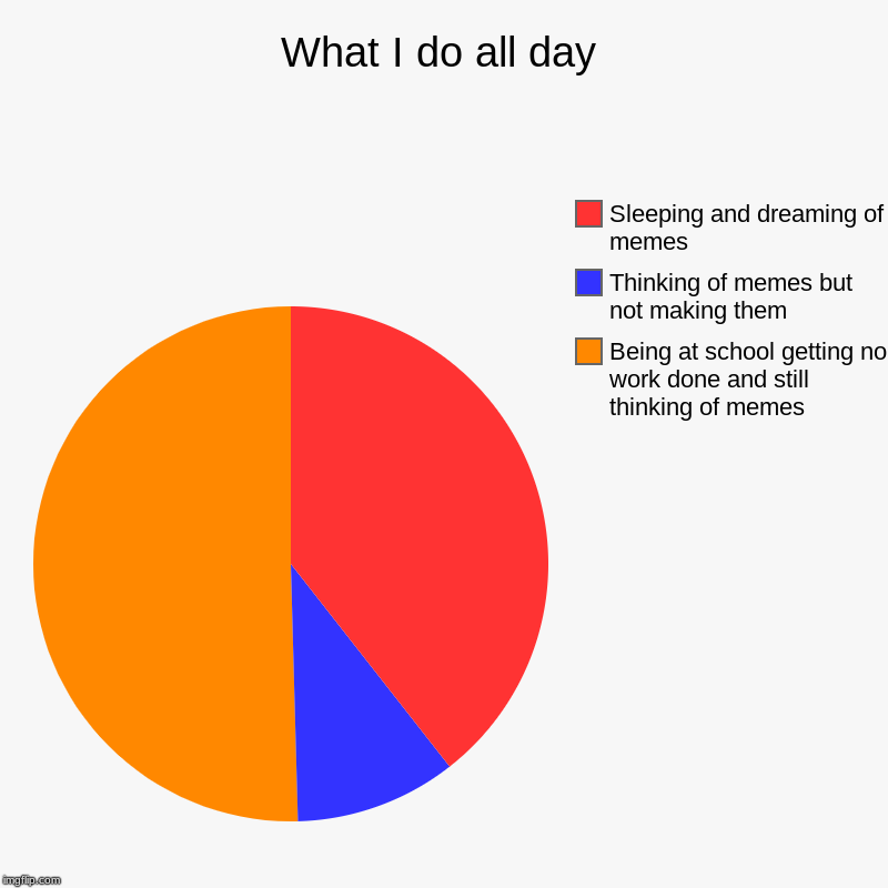 What I do all day | Being at school getting no work done and still thinking of memes, Thinking of memes but not making them, Sleeping and dr | image tagged in charts,pie charts | made w/ Imgflip chart maker