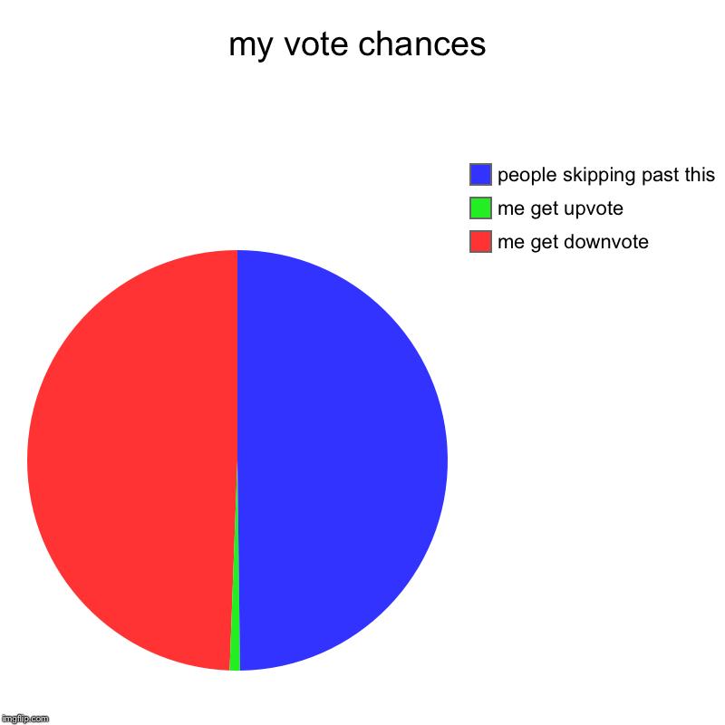 my vote chances | me get downvote, me get upvote, people skipping past this | image tagged in charts,pie charts | made w/ Imgflip chart maker