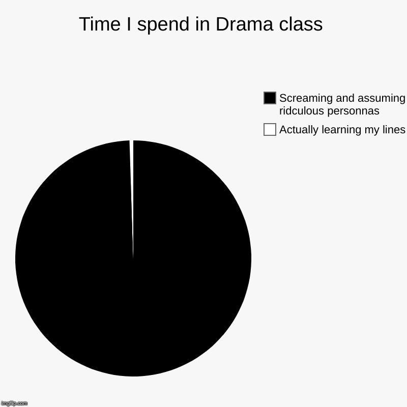 Time I spend in Drama class | Actually learning my lines, Screaming and assuming ridculous personnas | image tagged in charts,pie charts | made w/ Imgflip chart maker