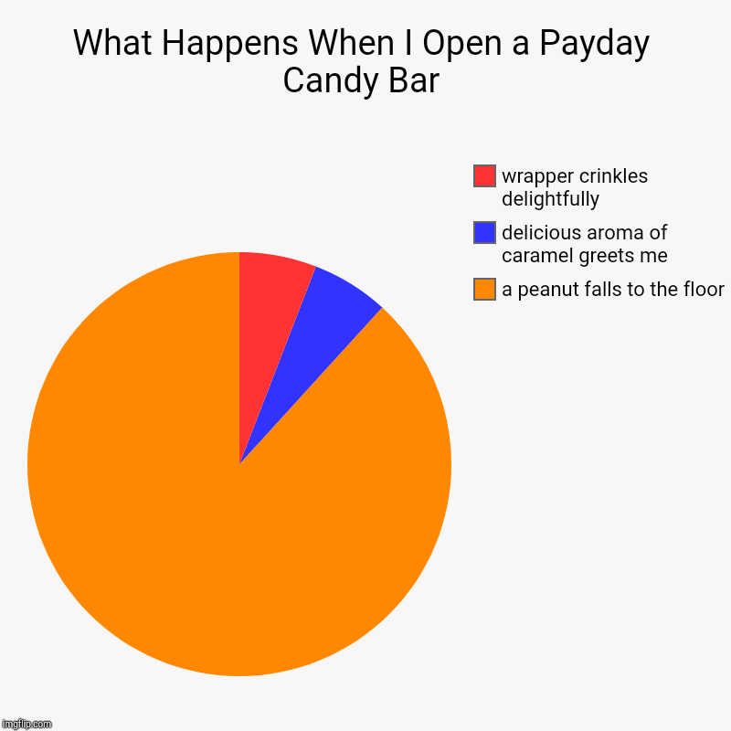 What Happens When I Open a Payday Candy Bar | a peanut falls to the floor, delicious aroma of caramel greets me, wrapper crinkles delightful | image tagged in charts,pie charts | made w/ Imgflip chart maker