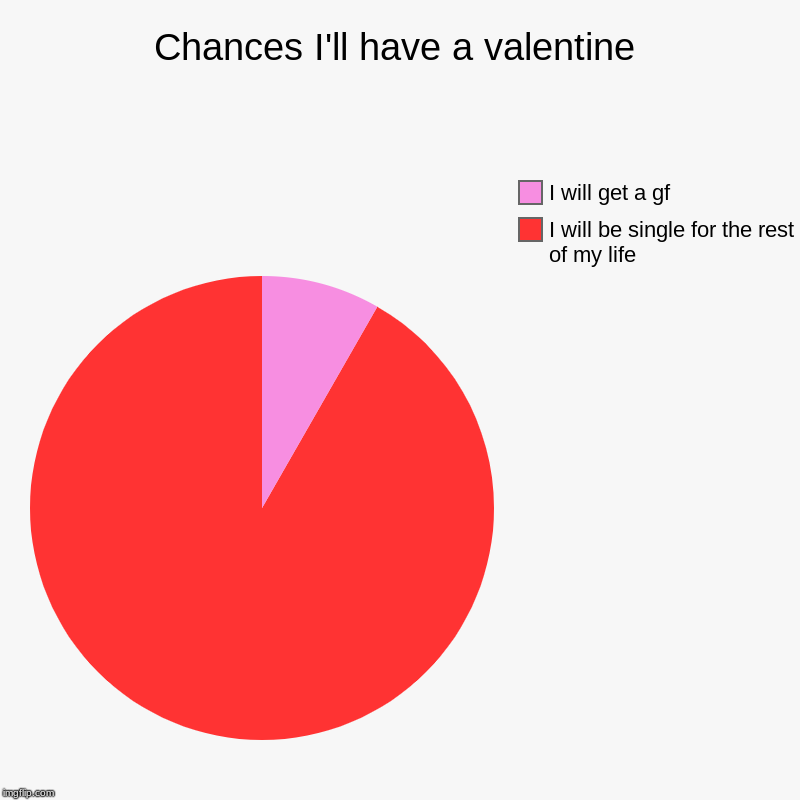 90% of the earth in a nutshell | Chances I'll have a valentine | I will be single for the rest of my life, I will get a gf | image tagged in charts,pie charts,valentine's day | made w/ Imgflip chart maker