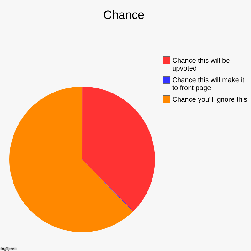 Chance | Chance you'll ignore this, Chance this will make it to front page, Chance this will be upvoted | image tagged in charts,pie charts | made w/ Imgflip chart maker
