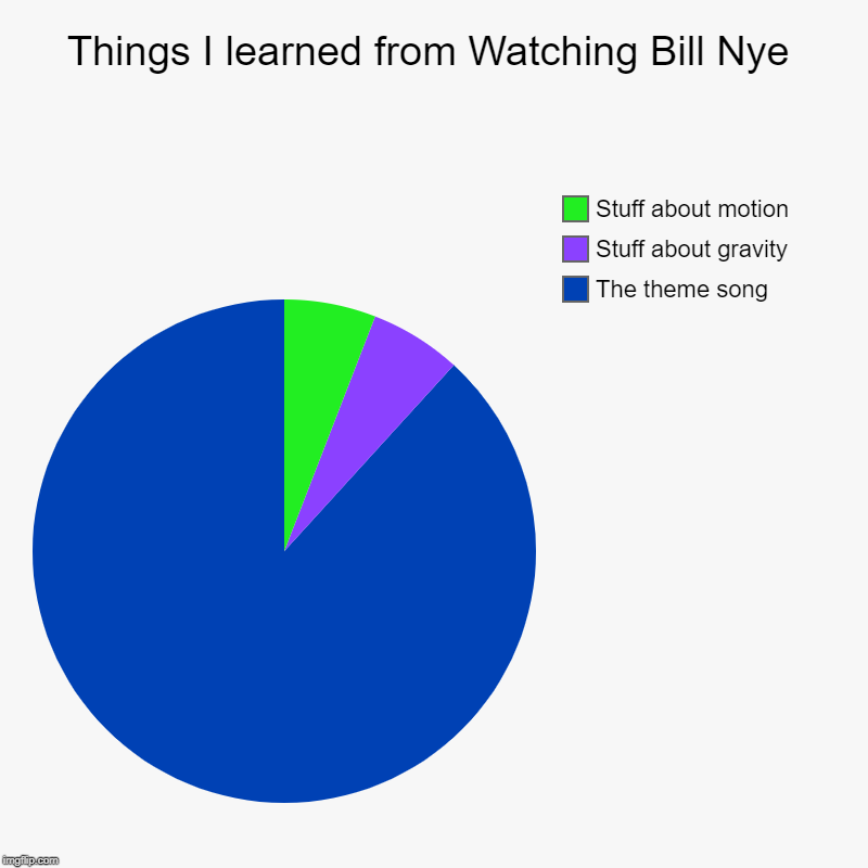 Things I learned from Watching Bill Nye | The theme song, Stuff about gravity, Stuff about motion | image tagged in charts,pie charts | made w/ Imgflip chart maker