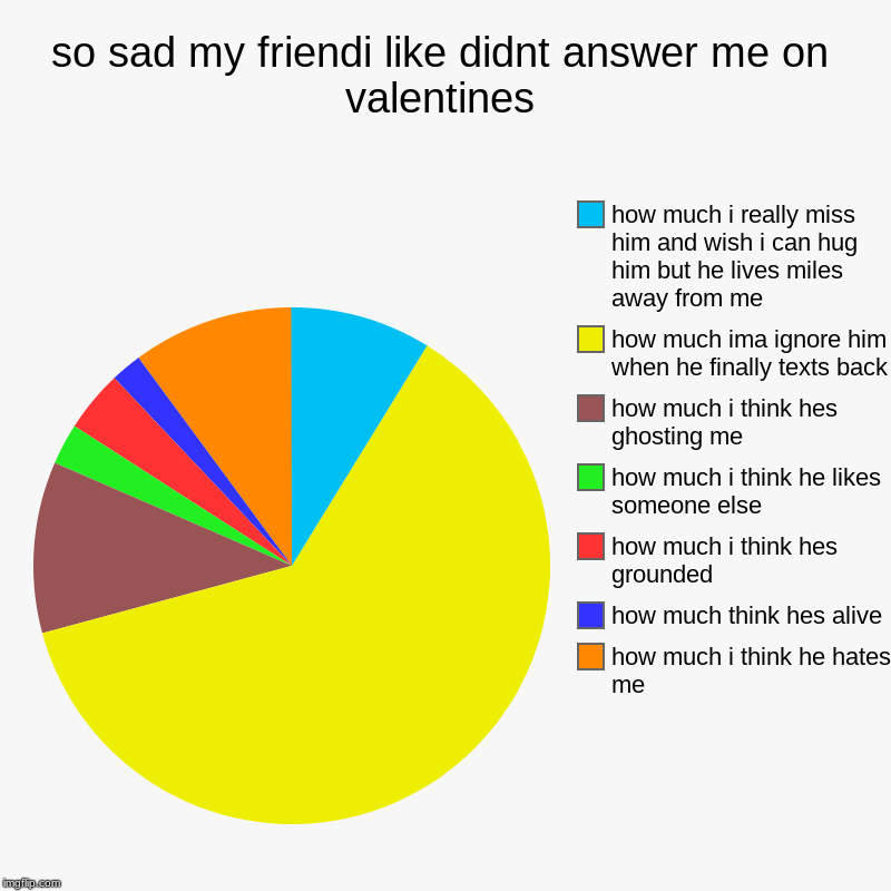 the friend i like hasn't responded to me on valentines day :( | so sad my friendi like didnt answer me on valentines | how much i think he hates me, how much think hes alive, how much i think hes grounded | image tagged in charts,pie charts | made w/ Imgflip chart maker