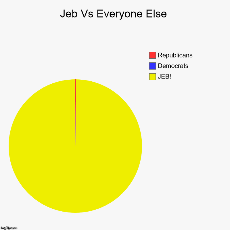 Jeb Vs Everyone Else | JEB!, Democrats, Republicans | image tagged in charts,pie charts | made w/ Imgflip chart maker