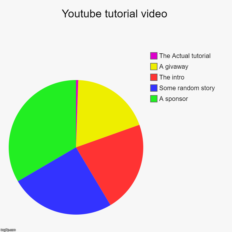 It's true | Youtube tutorial video | A sponsor , Some random story, The intro, A givaway, The Actual tutorial | image tagged in charts,pie charts,memes,youtube | made w/ Imgflip chart maker
