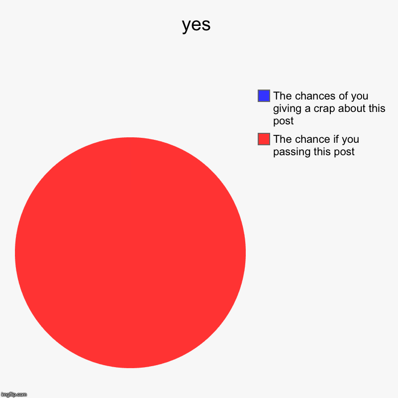 yes | yes | The chance if you passing this post , The chances of you giving a crap about this post | image tagged in charts,pie charts | made w/ Imgflip chart maker