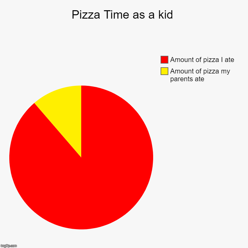 Pizza Time as a kid | Amount of pizza my parents ate, Amount of pizza I ate | image tagged in charts,pie charts,memes,pizza time,pizza,kid | made w/ Imgflip chart maker