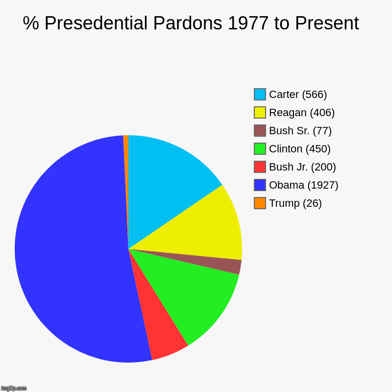 % Presedential Pardons 1977 to Present  | Trump (26), Obama (1927), Bush Jr. (200), Clinton (450), Bush Sr. (77), Reagan (406), Carter (566) | image tagged in charts,pie charts | made w/ Imgflip chart maker