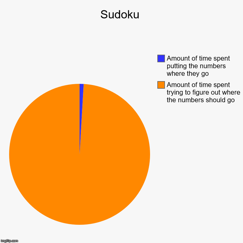 Sudoku | Amount of time spent trying to figure out where the numbers should go, Amount of time spent putting the numbers where they go | image tagged in charts,pie charts,puzzles,numbers,games | made w/ Imgflip chart maker