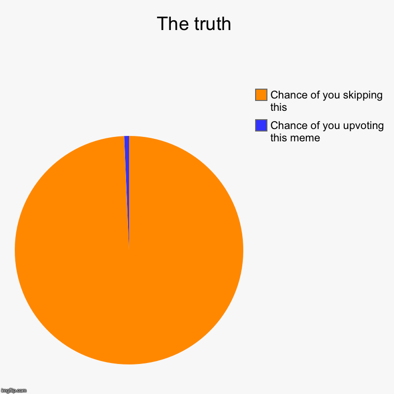 The truth | Chance of you upvoting this meme, Chance of you skipping this | image tagged in charts,pie charts | made w/ Imgflip chart maker