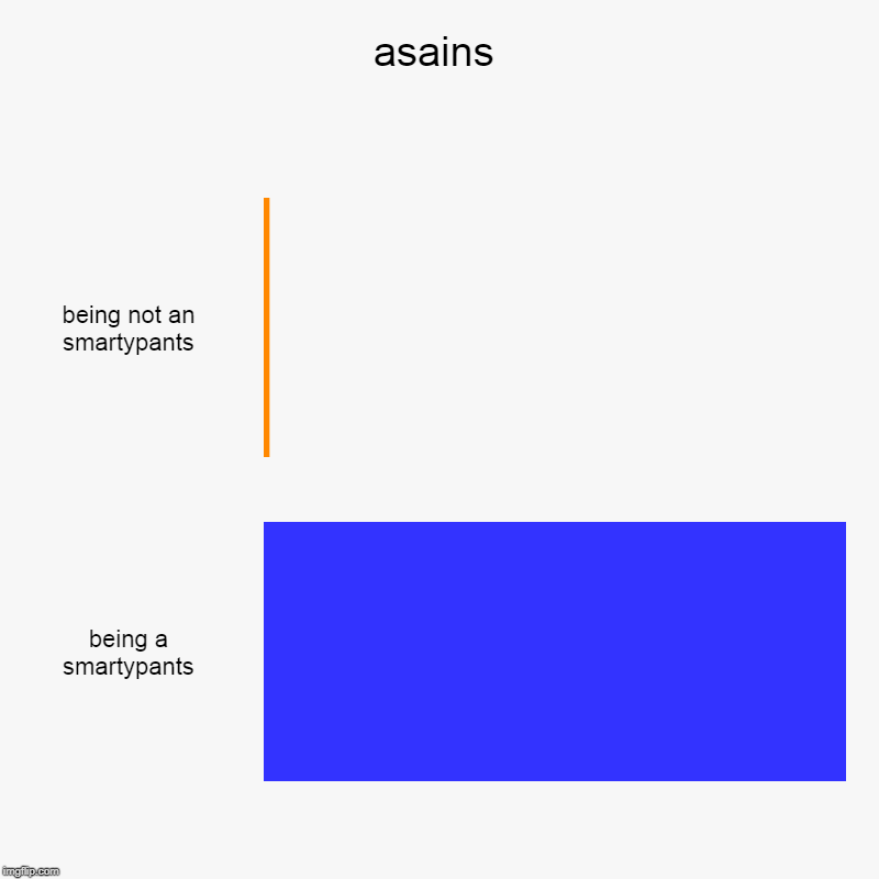 asains | being not an smartypants, being a smartypants | image tagged in charts,bar charts | made w/ Imgflip chart maker