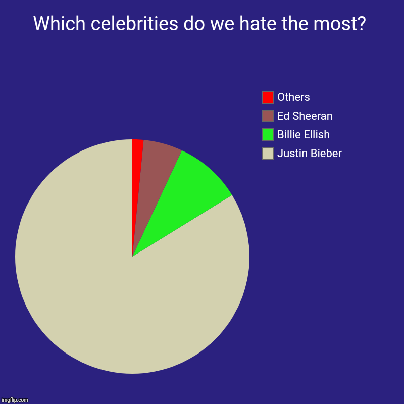World's worst celebrities | Which celebrities do we hate the most? | Justin Bieber, Billie Ellish, Ed Sheeran, Others | image tagged in charts,pie charts | made w/ Imgflip chart maker