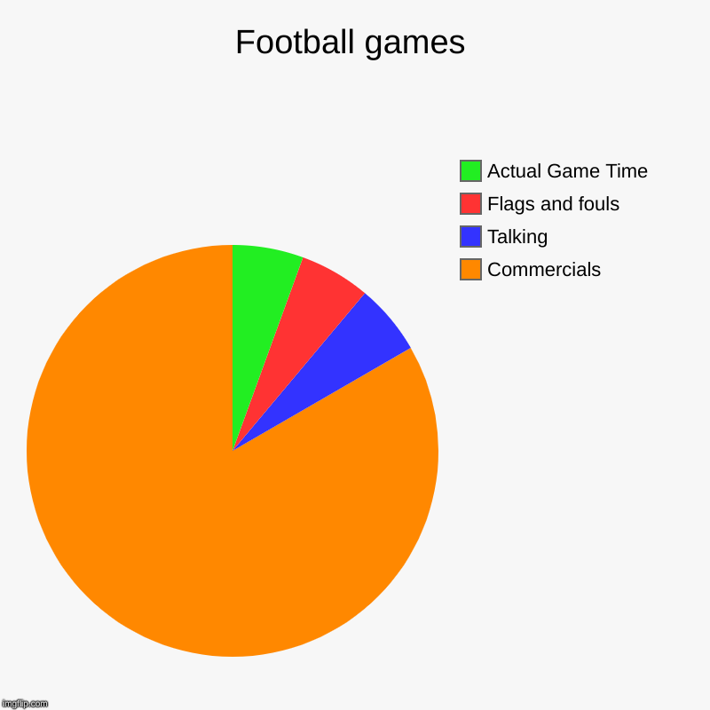 Football games | Commercials , Talking, Flags and fouls, Actual Game Time | image tagged in charts,pie charts | made w/ Imgflip chart maker