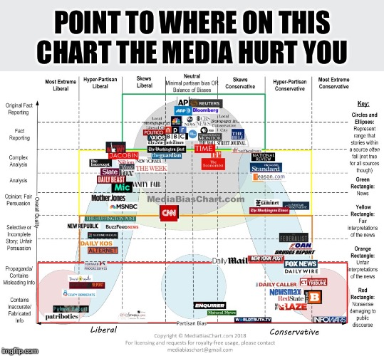 """You Have No Standing To Complain About """"media Bias"""" Until"""