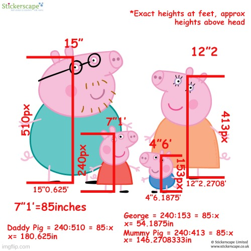 Peppa Pig Family Height | image tagged in funny,memes,math,peppa pig | made w/ Imgflip meme maker