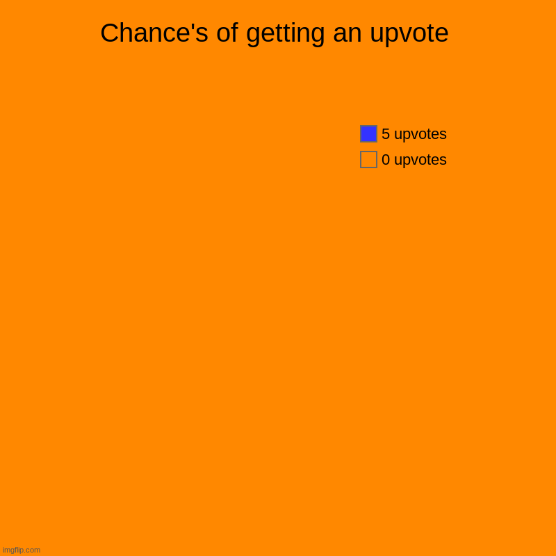 Chance's of getting an upvote | 0 upvotes, 5 upvotes | image tagged in charts,pie charts,memes,upvote | made w/ Imgflip chart maker