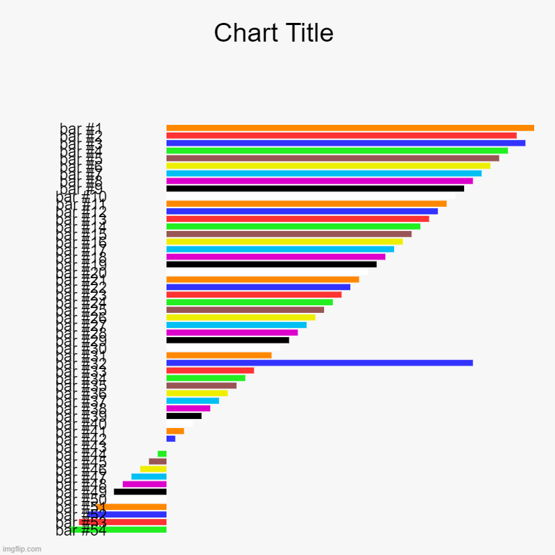 Hmm... | image tagged in charts,bar charts | made w/ Imgflip chart maker