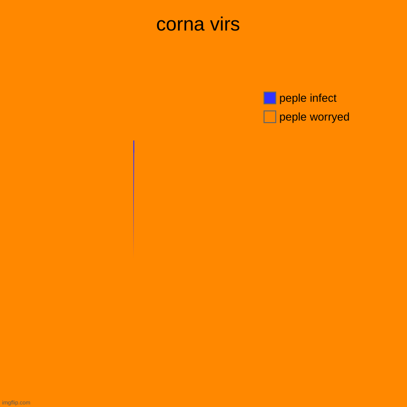 corna virs  | peple worryed, peple infect | image tagged in charts,pie charts | made w/ Imgflip chart maker