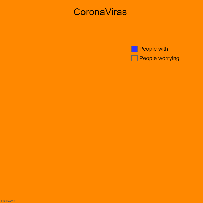 CoronaViras | People worrying, People with | image tagged in charts,pie charts | made w/ Imgflip chart maker