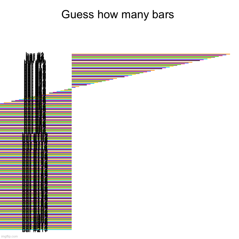 Guess how many bars | | image tagged in charts,bar charts | made w/ Imgflip chart maker