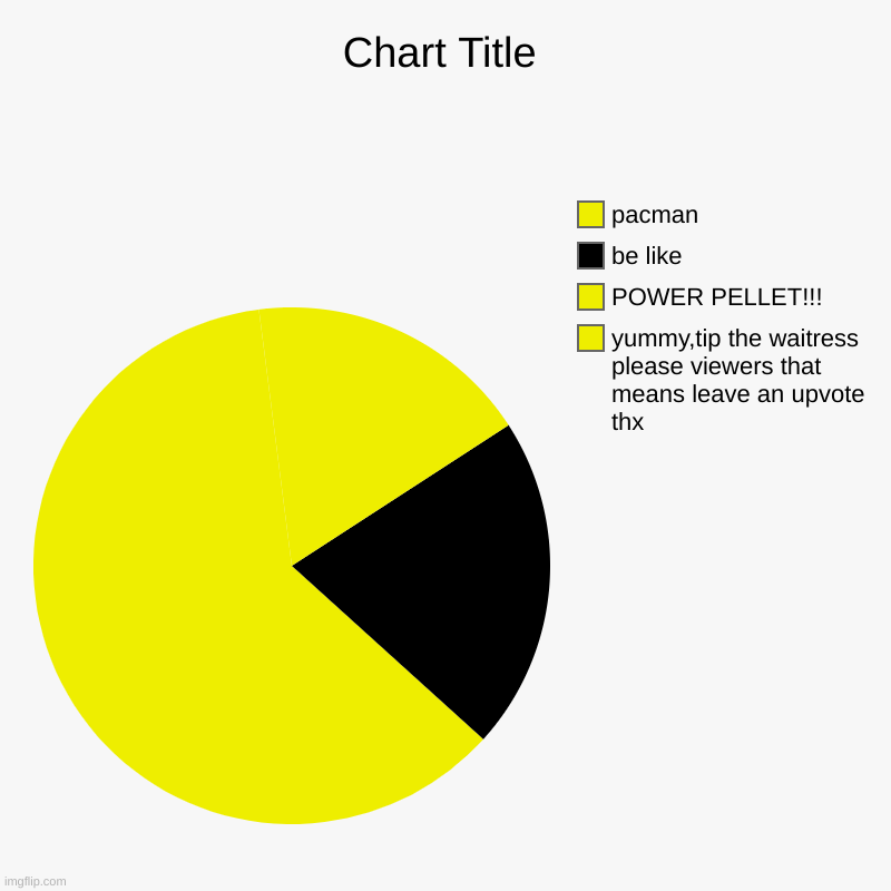 pacmanupvote | yummy,tip the waitress please viewers that means leave an upvote thx, POWER PELLET!!!, be like , pacman | image tagged in charts,pie charts | made w/ Imgflip chart maker
