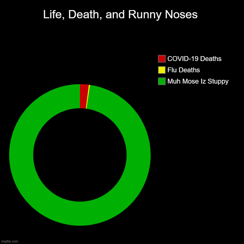 Life, Death, and Runny Noses | Life, Death, and Runny Noses | Muh Mose Iz Stuppy, Flu Deaths, COVID-19 Deaths | image tagged in covid-19,flu,death,i don't feel so good,blerg | made w/ Imgflip chart maker