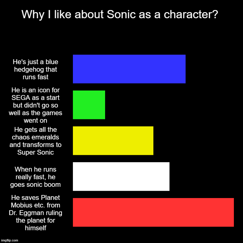 Why I like about Sonic as a character? | He's just a blue hedgehog that runs fast, He is an icon for SEGA as a start but didn't go so well a | image tagged in charts,bar charts | made w/ Imgflip chart maker