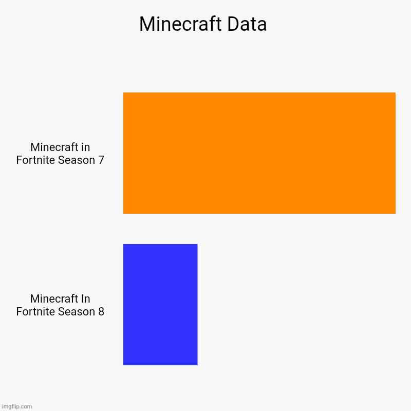 Minecraft Data | Minecraft in Fortnite Season 7, Minecraft In Fortnite Season 8 | image tagged in charts,bar charts | made w/ Imgflip chart maker