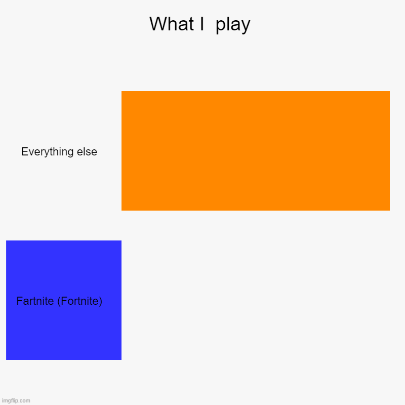 What I  play | Everything else, Fartnite (Fortnite) | image tagged in charts,bar charts | made w/ Imgflip chart maker